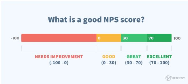 Remke consistently scores in the Excellent range for overall NPS scores.
